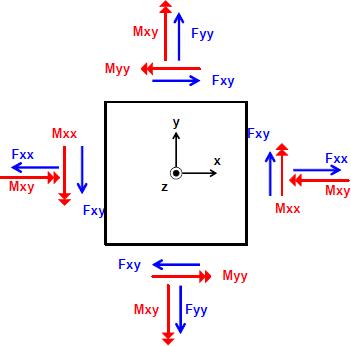Ferraillage d'une plaque calcul aux éléments finis